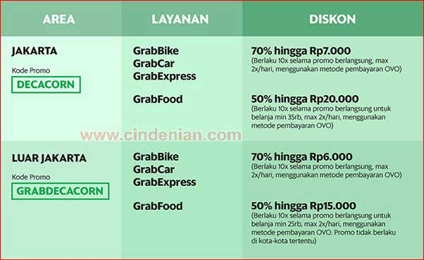 Kode Promo Grab Decacorn Maret April Diskon 70 Cindenian